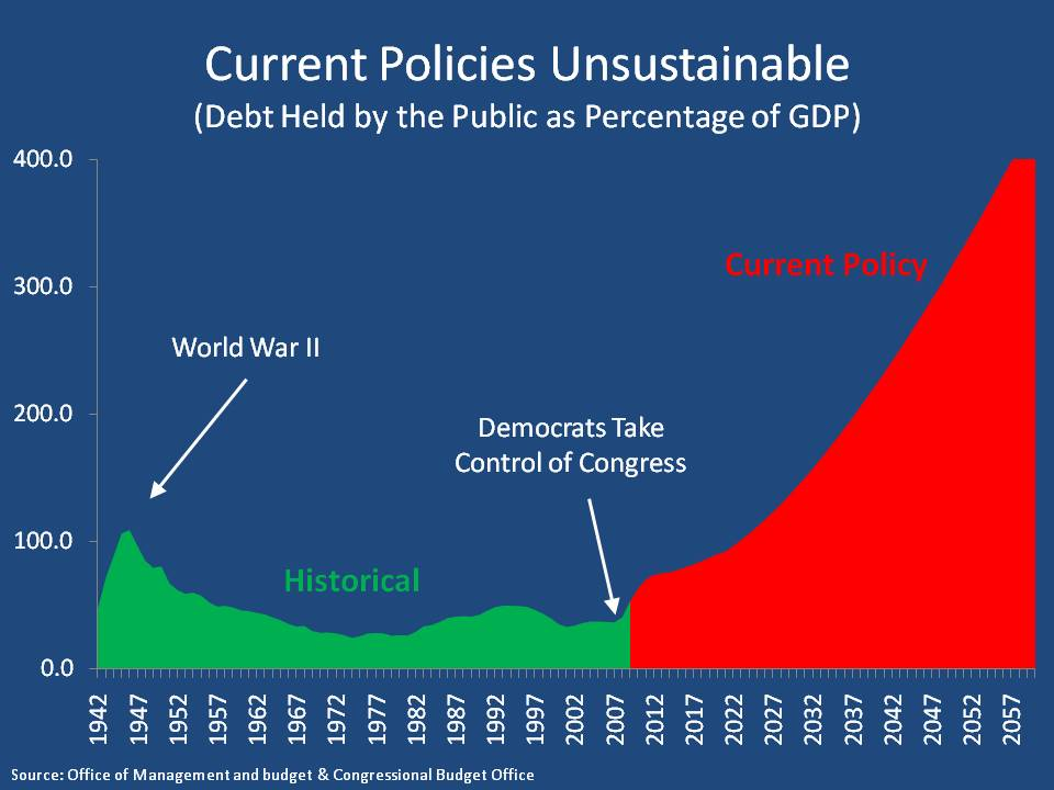 Unsustainable spending