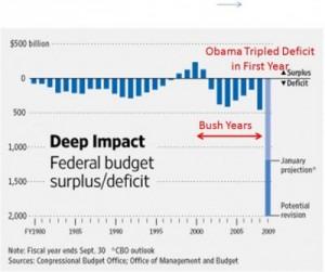 Non-partisan CBO US deficit comparisons, triples under Obama