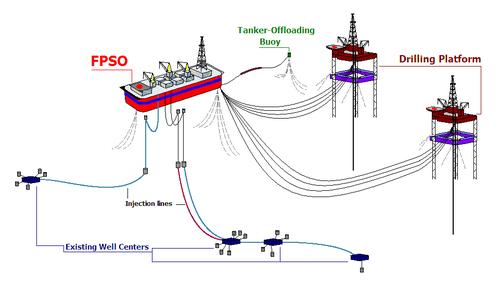 500px-FPSO_diagram