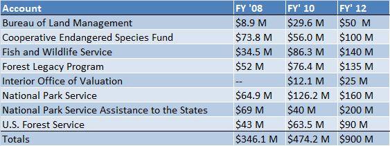Interior budget