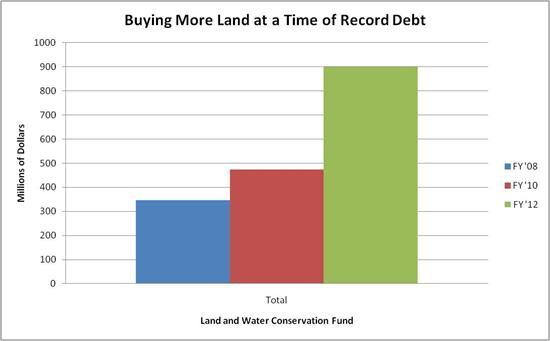 Interior buying more land chart