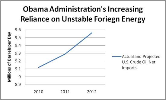 Obama reliance on foreign energy chart