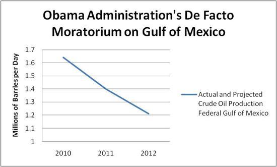Obama's drill moratorium chart
