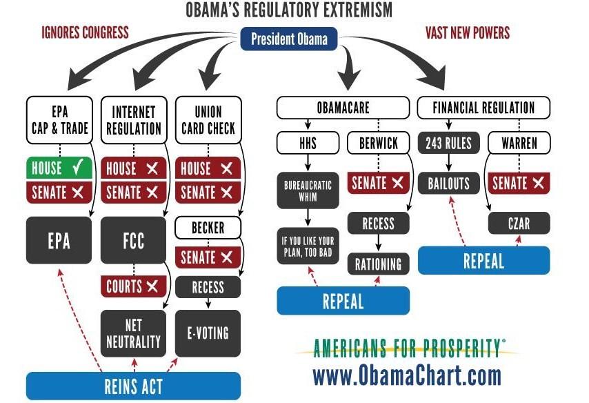 Obama's regulatory extreme