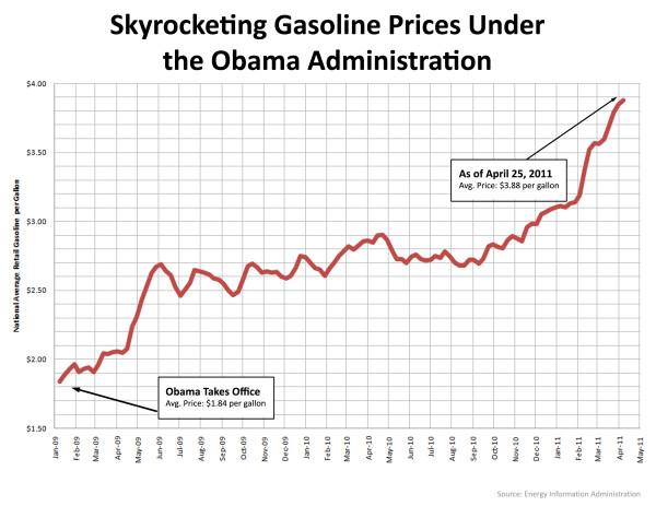 Gas prices skyrocketing