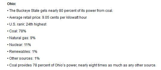 Where Ohio gets its energy